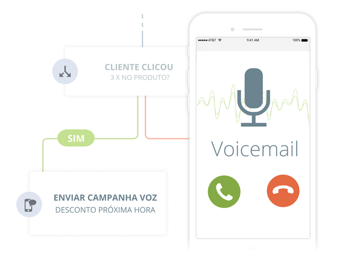 Campanhas de Voz com Marketing Automation