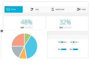 Relatórios em Automação de Marketing