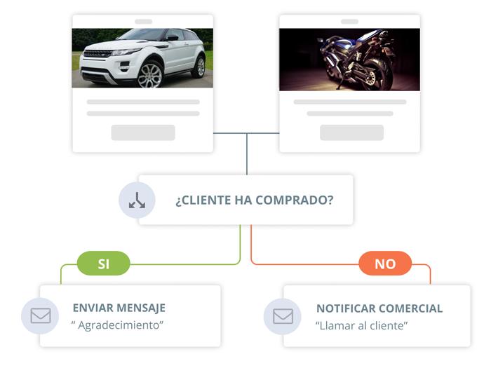 Automatización del Marketing o Marketing Automation - ¿Tienes mil clientes, pero solo dos comerciales? - E-goi