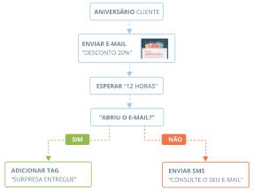 Agendar campanhas em Automação de Marketing