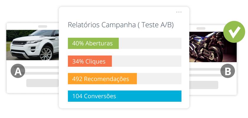 Otimize as suas Campanhas com Teste A/B