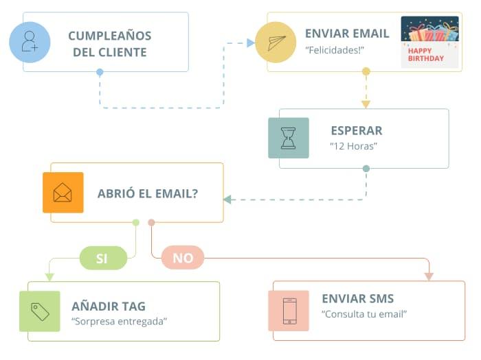 Comunicación Automática y Multicanal en tus landing pages
