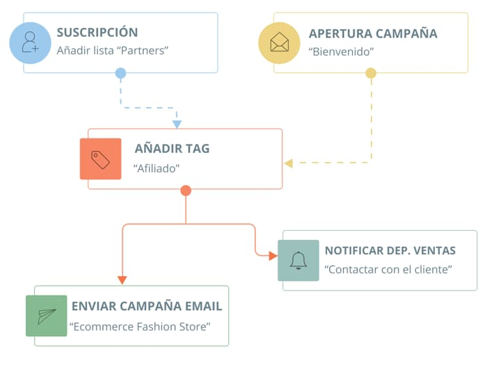 Herramienta de Email Marketing y Automatización | E-goi