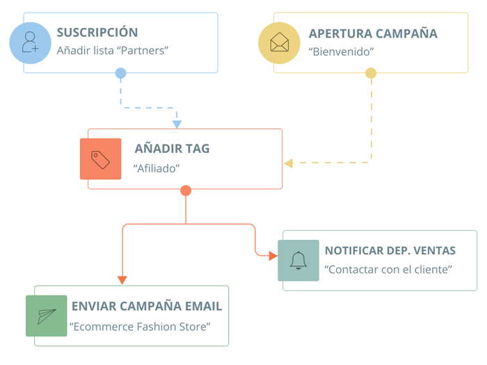 Email Marketing: Automatiza tu Comunicación | E-goi