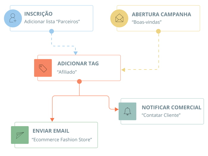 Plataforma Email Marketing e Automation - Fluxos Automáticos | E-goi