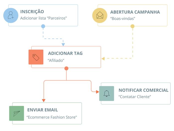 Plataforma Email Marketing e Automation - Fluxos Automáticos | E-goi