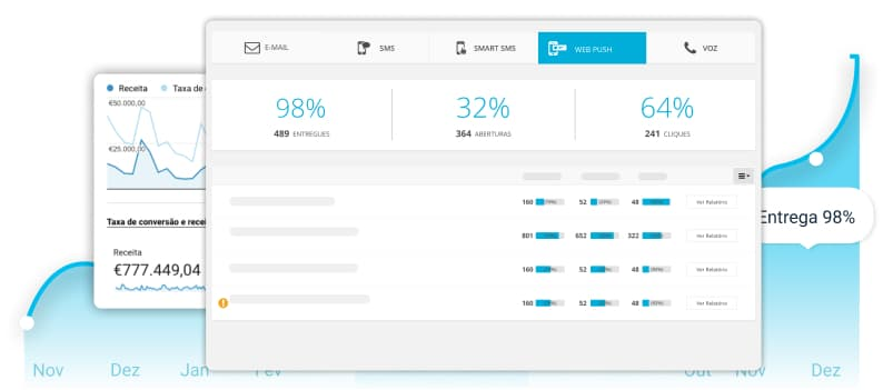 Relatórios Email Marketing | E-goi