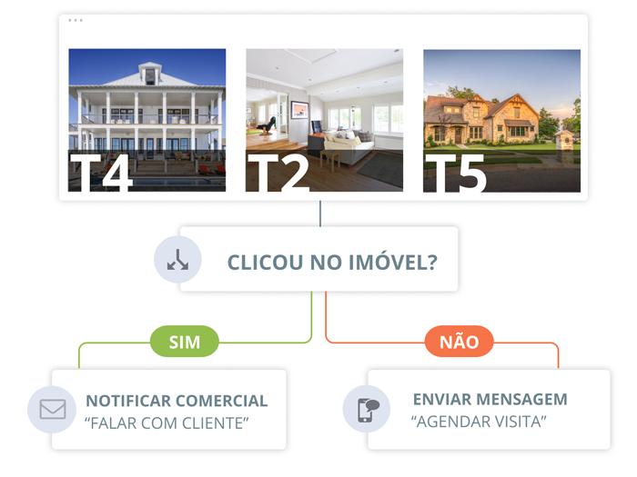 Ideal para Marketing Imobiliário - Oportunidades Instantâneas | E-goi